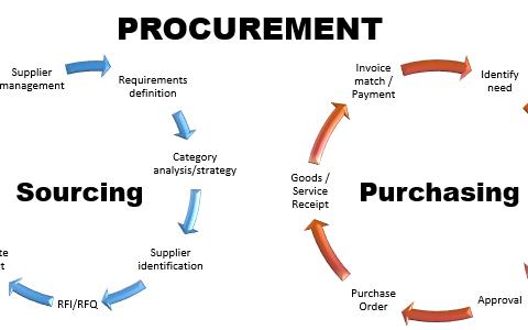 Kyorel Procurement Solutions scholarship